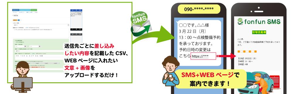 WEBページ作成機能搭載!SMS+WEBページで更に便利